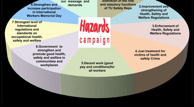 Nine demands for organising around safety: Hazards Campaign discussion document